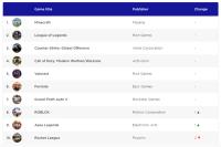 全球十大热门PC游戏盘点《我的世界》力压群雄夺魁