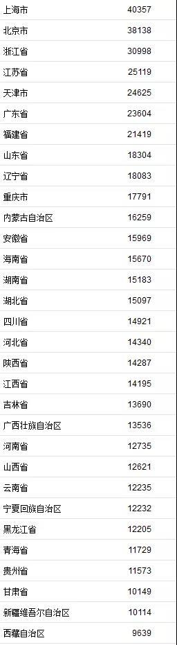 上半年居民收入榜出炉,上海、北京、浙江位居前三 山东位列第八