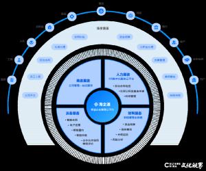 卡奥斯区块链应用方案入选山东省优秀示范项目