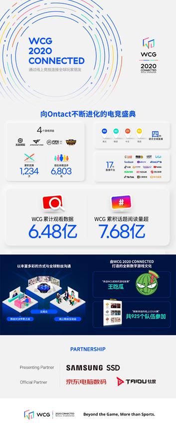 WCG 2020 CONNECTED成绩单:上演1200余场精彩对决 6.5亿在线观看量