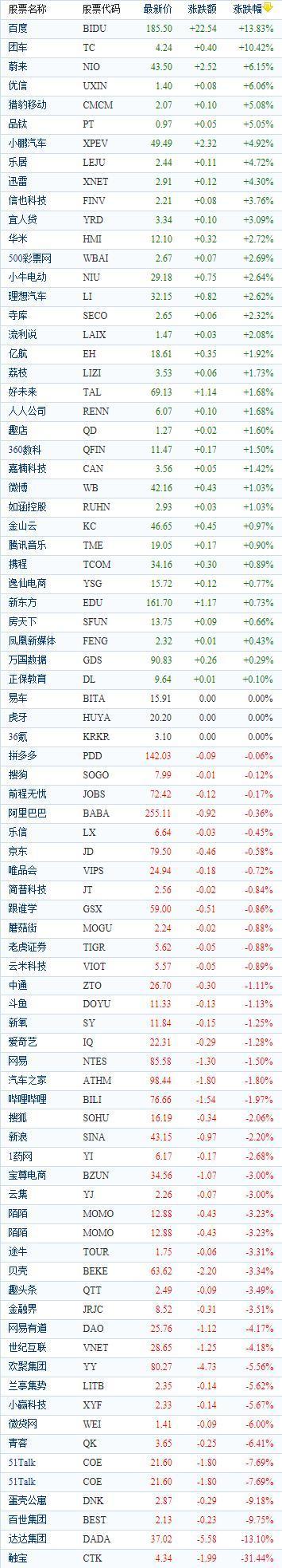 中国概念股周二收盘涨跌互现 触宝(CTK)重挫31.44%