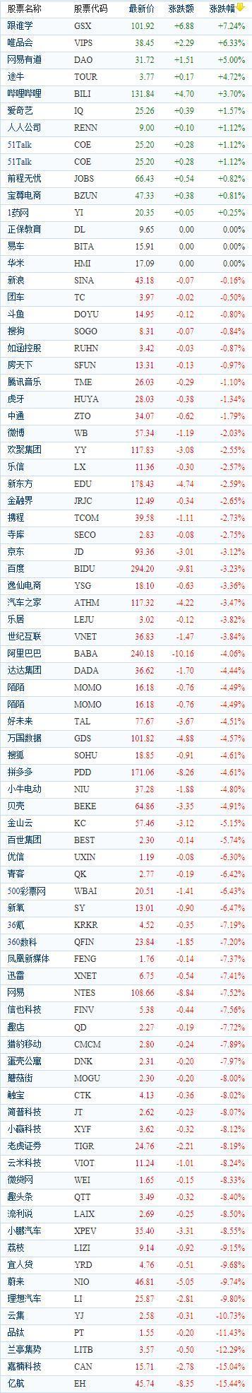 中国概念股周四收盘多数走低 蔚来、理想跌幅均超8%