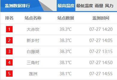 珠海炎热天气将缓解!29日起最高气温可下降至31℃左右