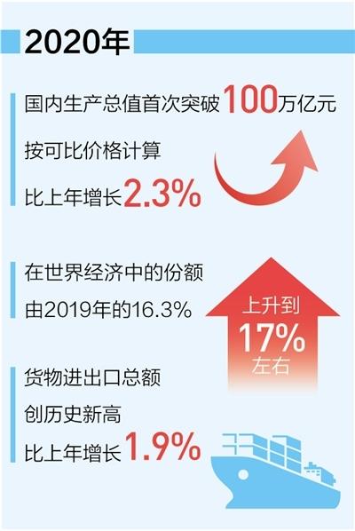 中国经济总量首超100万亿元(新数据 新看点)
