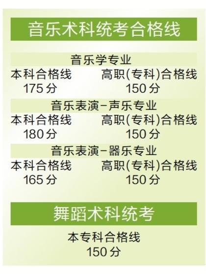 广东省考生术科统考成绩达到相应合格线方可报考
