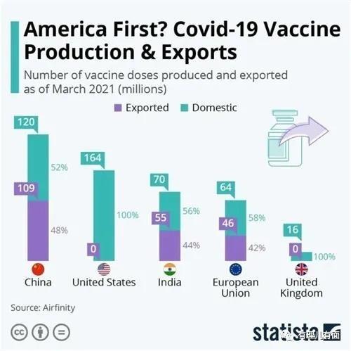 美国声称要放弃新冠疫苗专利 真心还是算计?