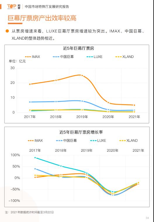 《2021年中国电影市场特殊厅发展研究报告》 LUXE广受青睐多项数据突出