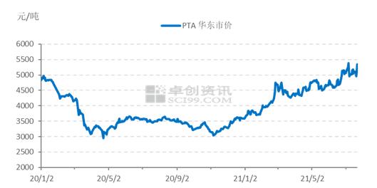 """台风""""烟花""""引发PTA等化工原料供应紧张 现货价格昨日涨幅达9.08%"""