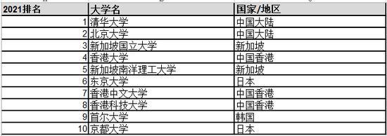 亚洲大学排名:清华大学连续三年蝉联榜首