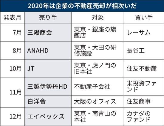 去年出售旗下不动产的日本企业(整理:日经)