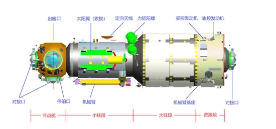 核心舱结构示意图 (图源:国家航天局)