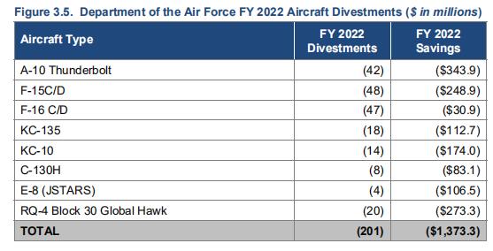 美军明年军费达7150亿:裁撤军力 增加研发