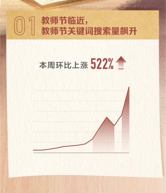 头条搜索发布教师节报告:广东网友最关注教师节祝福语怎么写