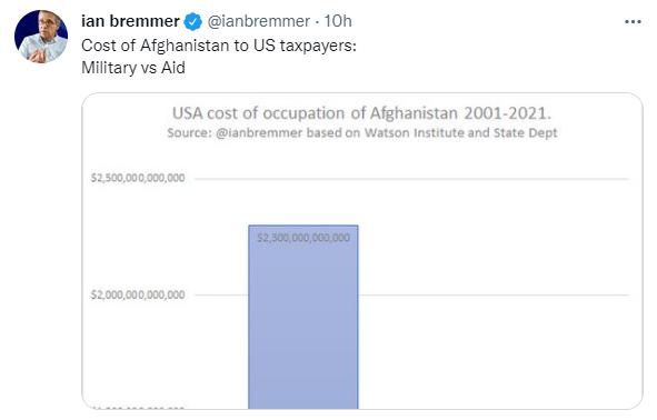 美国在阿富汗20年开销公开 军事开销达2.3万亿美元