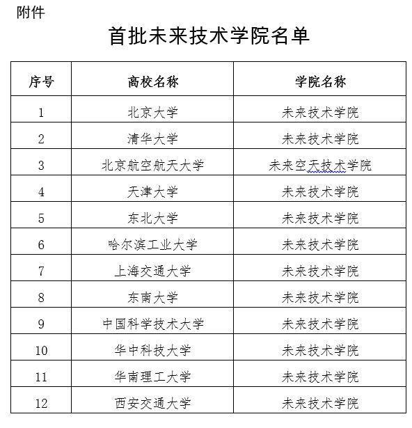 教育部公布首批未来技术学院名单,北大、清华等12所大学入选