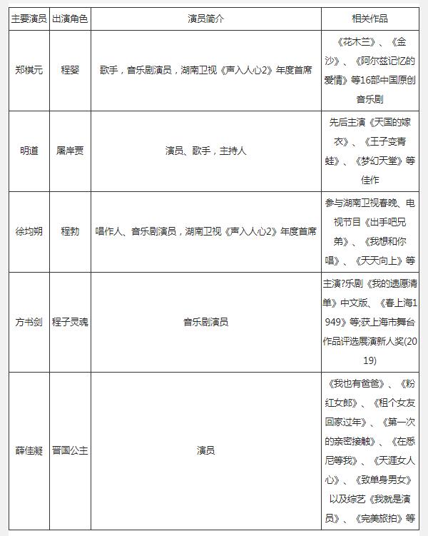 2021年深圳赵氏孤儿音乐剧演员阵容及相关作品