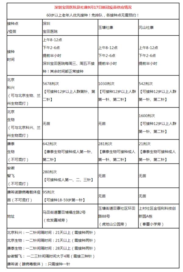 2021年9月17日深圳光明区宝田医院新冠疫苗数量及接种时间