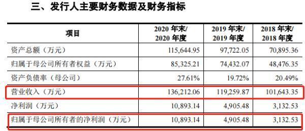 普瑞眼科3年销售费用超7亿,旗下子公司因违规屡被处罚