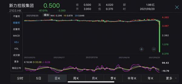 """地产""""黑马""""新力控股股价暴跌87%,市值蒸发123亿港元,年内超130亿债务到期"""