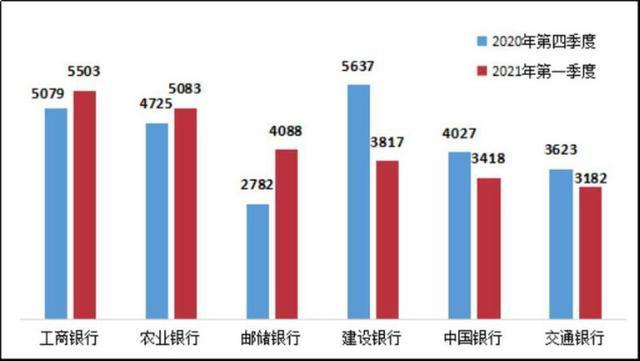 国有大行一季度投诉量中位数为3952.5件 外资东亚银行被投诉最多