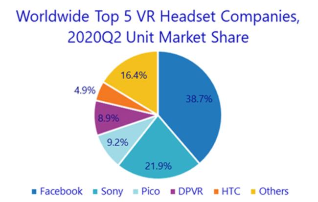 苹果VR硬件加速落地 行业发展现状:海外巨头拼硬件 国内企业比内容