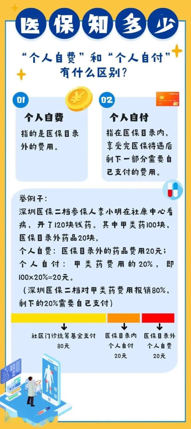 """深圳医保""""个人自费""""和""""个人自付""""是一样的吗?"""