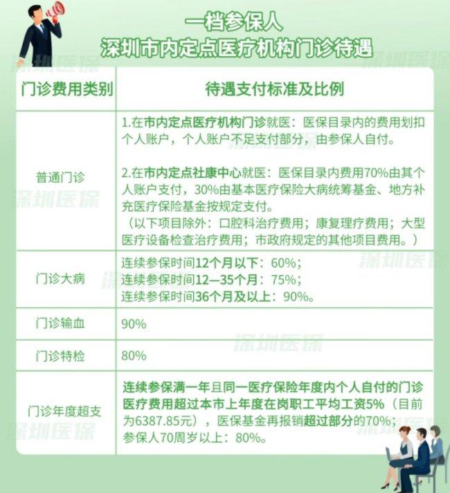 深圳医保的钱能不能取出来使用?