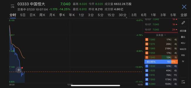 中国恒大港股两日市值蒸发超360亿港元 恒大系股票全线下跌