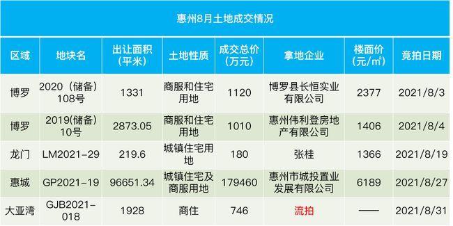 惠州8月土拍以流拍收尾 大亚湾澳头一宗小型商住地无人问津