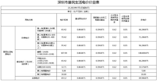 深圳居民用电及工商业用电收费标准详情