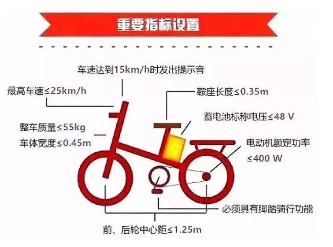 2021年深圳未发布电动自行车上牌时间还能行驶上路吗