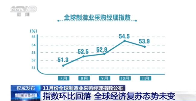 权威发布!11月份全球制造业采购经理指数公布 全球经济复苏态势未变