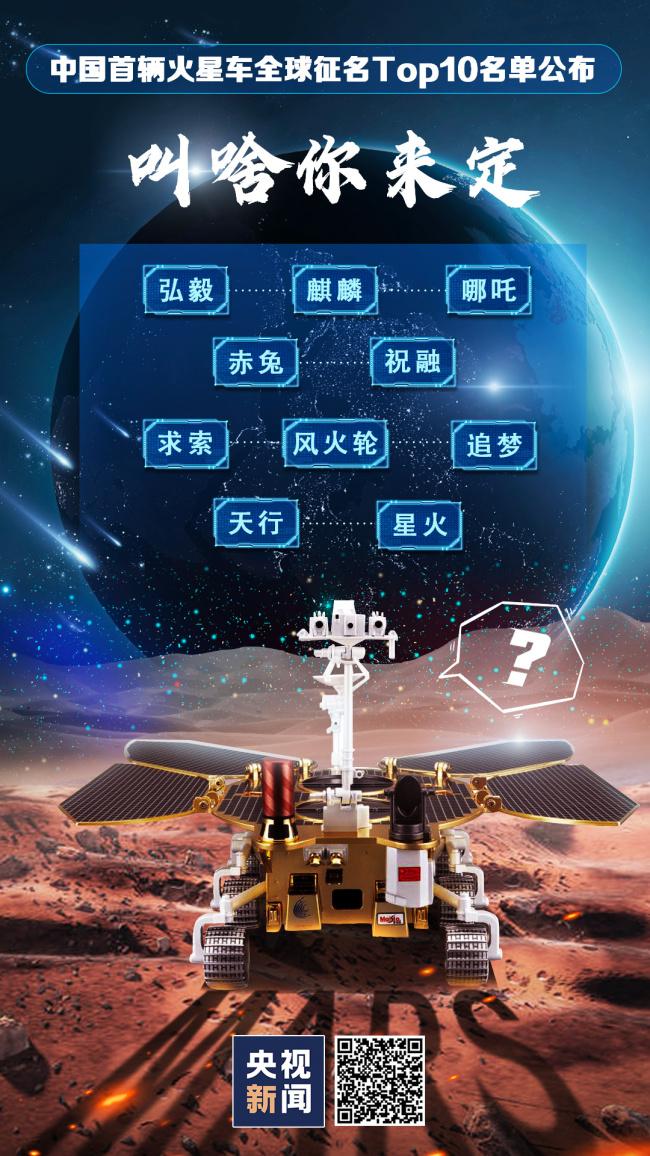 全球征名Top10名单公布!我国火星车如何开展探火之旅