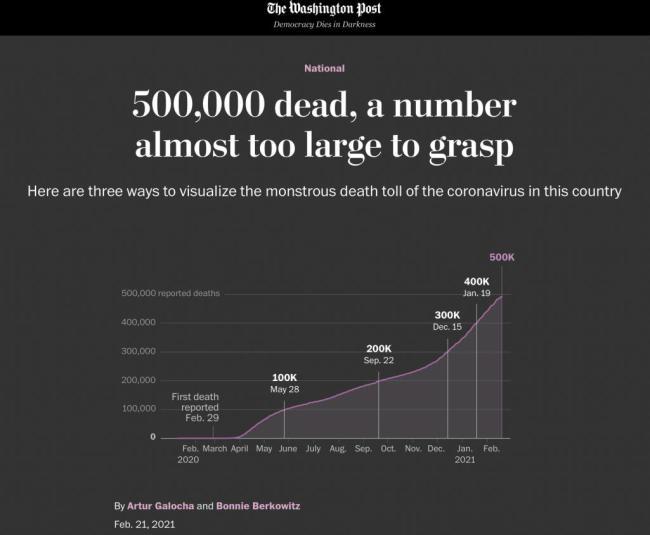 北美观察丨疫情死亡人数破50万 美国舆论集体反思