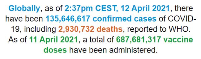 世卫组织:全球新冠肺炎确诊病例超过1.356亿例