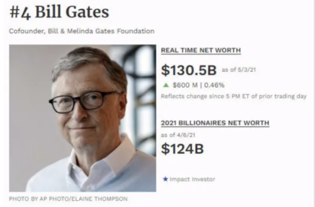 盖茨夫妇没有婚前协议 1305亿美元财产要捐出一半?