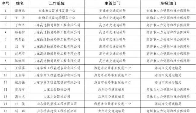 2020年度工程系列中级职称申报材料弄虚作假,潍坊这27人被通报