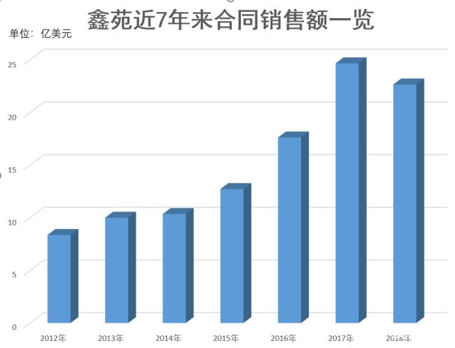鑫苑集团总裁一职一度更替的背后:规模之痛与多元化之变