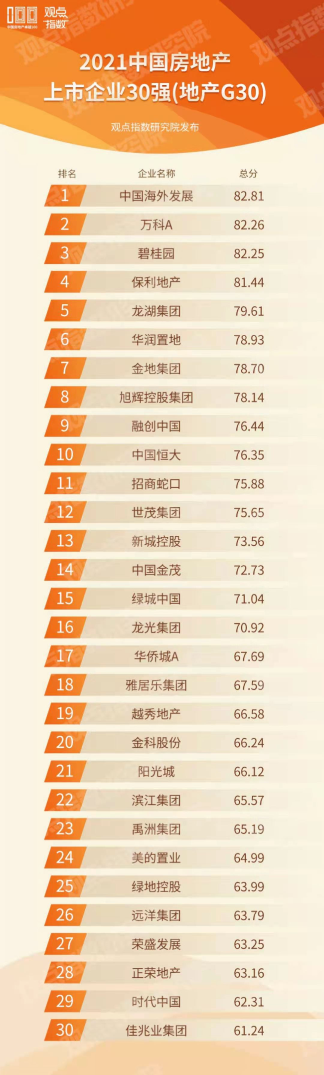 """中海发展获评""""2021中国房地产上市企业30强""""第一名"""