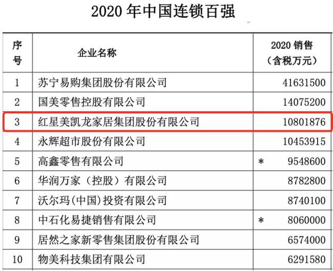 """蝉联家居连锁企业第一,红星美凯龙雄居""""2020中国连锁百强"""""""