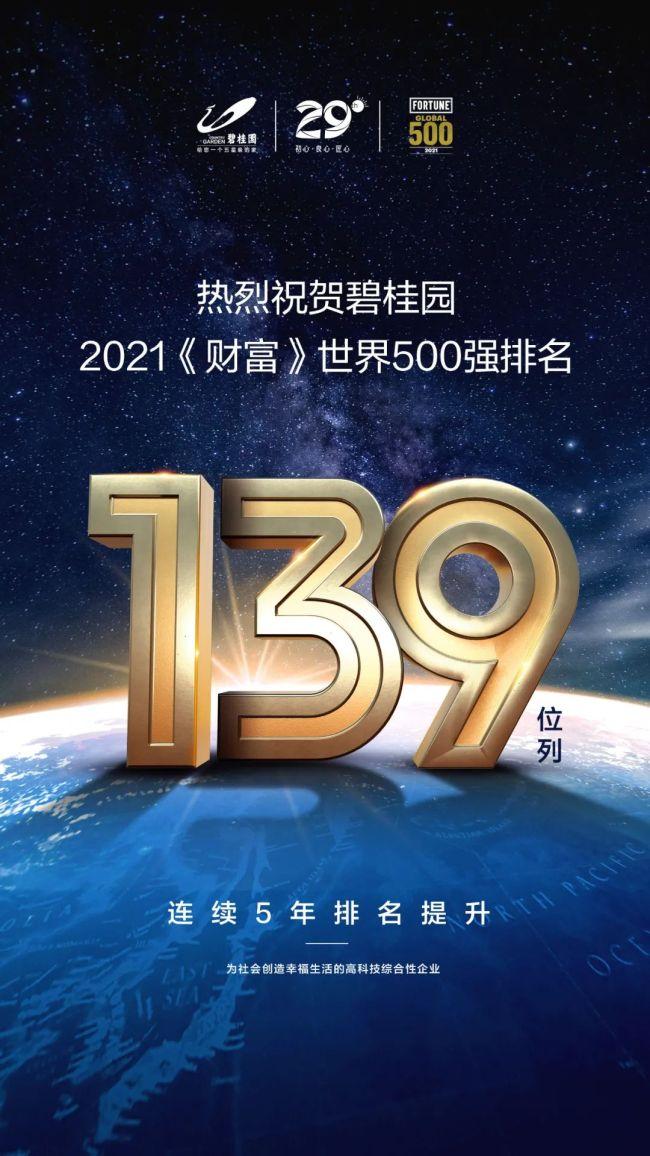 连续五年攀升,碧桂园《财富》世界500强排名升至第139位