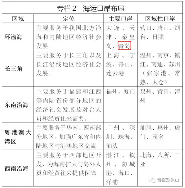 """这就是山东·青岛丨国家重磅规划出炉,青岛被确定为""""重点枢纽口岸"""""""