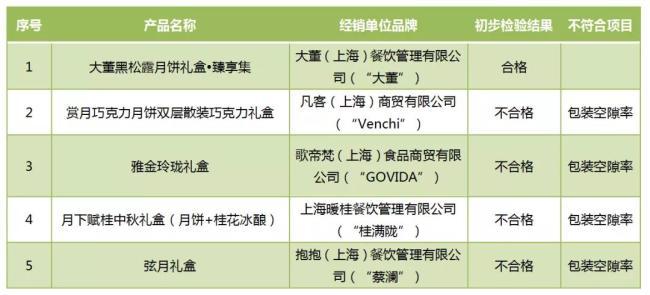歌帝梵、蔡澜、桂满陇……这些好看的月饼礼盒涉嫌违规了